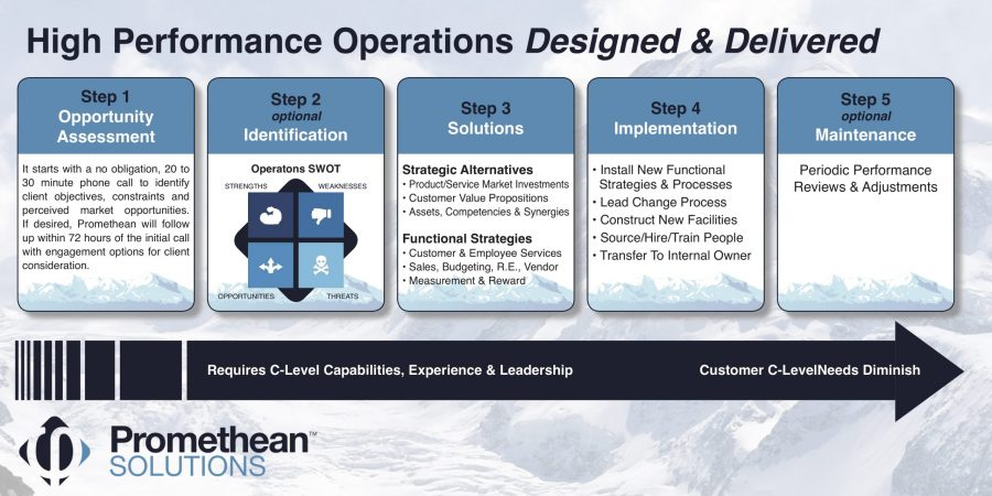 High Performance Operations